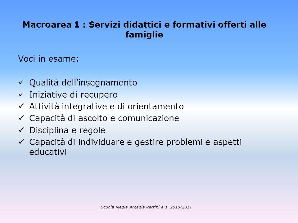 Macroarea 1 : Servizi didattici e formativi offerti alle famiglie Voci in esame: Qualità dellinsegnamento Iniziative di recupero Attività integrative