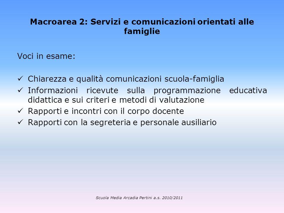 Macroarea 2: Servizi e comunicazioni orientati alle famiglie Voci in esame: Chiarezza e qualità comunicazioni scuola-famiglia Informazioni ricevute su
