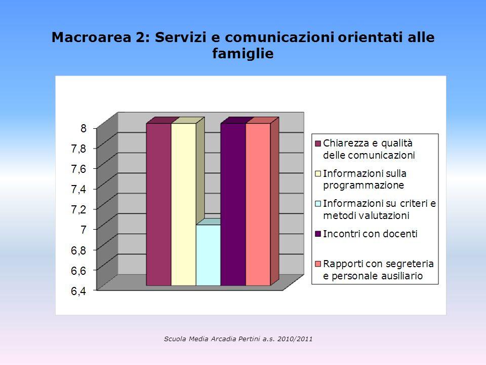 Macroarea 2: Servizi e comunicazioni orientati alle famiglie Scuola Media Arcadia Pertini a.s. 2010/2011