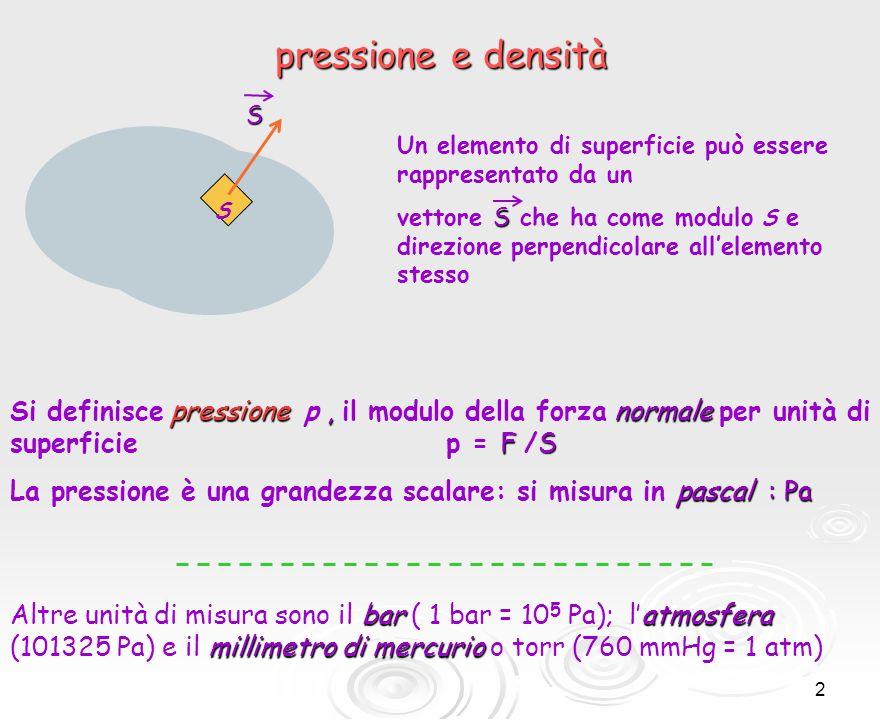 13 F2F2F2F2 F1F1F1F1 Un fluido che circonda un corpo esercita una forza di galleggiamento verso lalto, La forza F 2 che agisce sul corpo verso lalto è maggiore della forza F 1 che agisce verso il basso Le forze che agiscono verso destra e verso sinistra si eliminano a vicenda, avendo lo stesso modulo dovuta al fatto che la pressione aumenta con la profondità il principio di Archimede L ρ (ρ : densità del fluido)