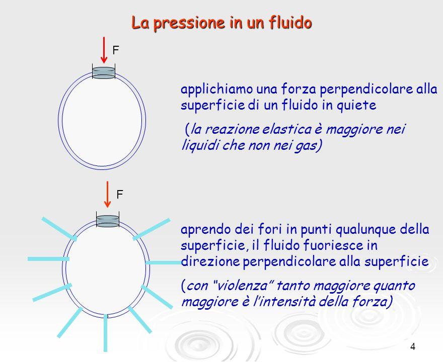 5 F F La pressione in un fluido F la forza F si trasmette allinterno del fluido in modo tale che su ogni punto della superficie del fluido esiste una forza perpendicolare alla sup., rivolta verso linterno, che tende a ridurre il volume del fluido Fesercita una pressione sul fluido F esercita una pressione sul fluido in un fluido in equilibrio possono agire solo forze che si equilibrino tra loro la pressione esercitata da una forza sulla superficie di un elemento (ossia un piccolo volume) viene trasmessa in ogni punto del fluido e in ogni direzione