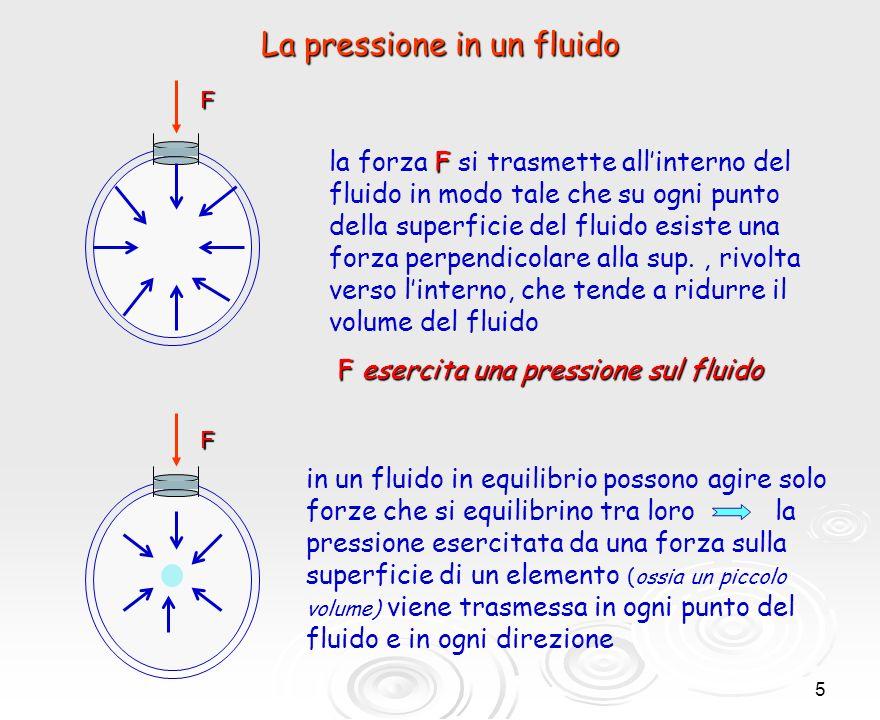 6 Il principio di PASCAL La pressione esercitata su un fluido racchiuso in un recipiente si trasmette invariata a qualsiasi punto del fluido e alle pareti del recipiente che lo contiene torchio idraulico Un applicazione comune del principio di Pascal è il torchio idraulico F1F1F1F1 F2F2F2F2 pistone piccolopistone grande Una piccola forza F 1 sul pistone piccolo produce una variazione di pressione, che si trasmette attraverso il liquido al pistone grande F1F1 F 1 /A 1 = F 2 /A 2 A1A1A1A1 A2A2A2A2 Poiché larea del pistone grande è molto maggiore di quella del pistone piccolo la forza F 2 è molto maggiore di
