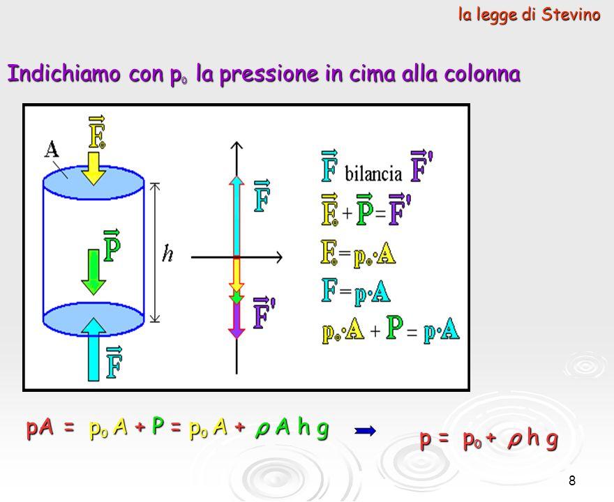9 Alla base della colonna la pressione sarà maggiore di quella alla sommità, perché oltre alla forza di pressione sarà presente il peso della colonna.