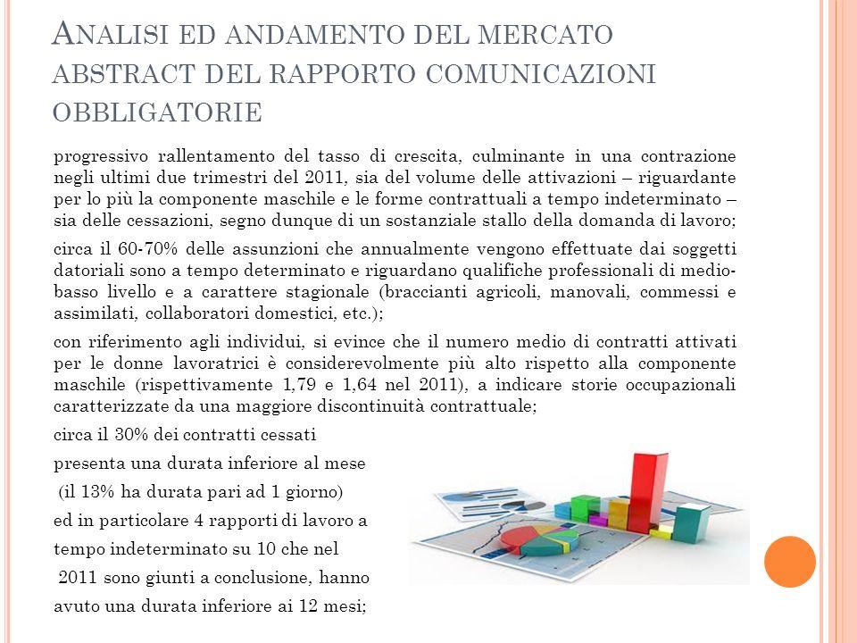 A NALISI ED ANDAMENTO DEL MERCATO ABSTRACT DEL RAPPORTO COMUNICAZIONI OBBLIGATORIE progressivo rallentamento del tasso di crescita, culminante in una