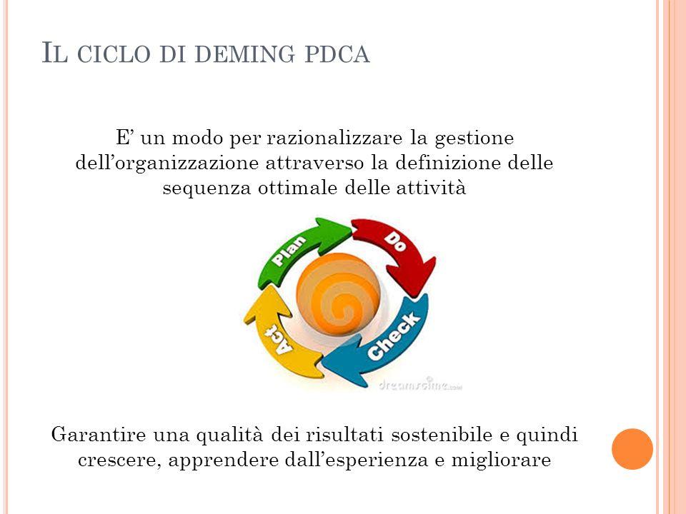 I L CICLO DI DEMING PDCA E un modo per razionalizzare la gestione dellorganizzazione attraverso la definizione delle sequenza ottimale delle attività