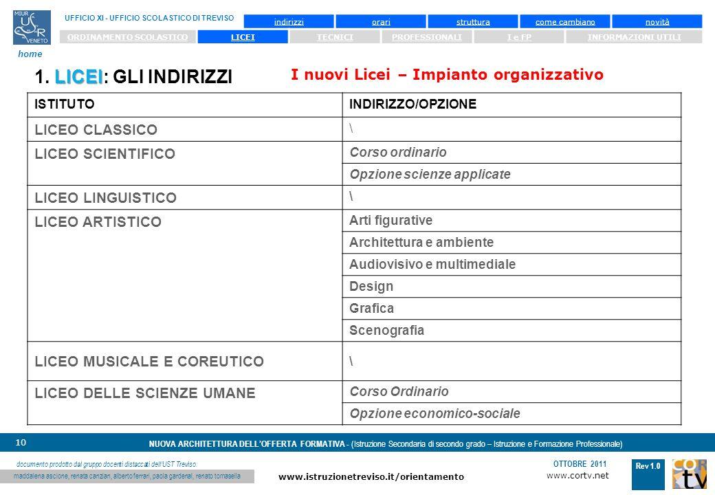 www.cortv.net www.istruzionetreviso.it/orientamento 10 Rev 1.0 OTTOBRE 2011 NUOVA ARCHITETTURA DELLOFFERTA FORMATIVA - (Istruzione Secondaria di secondo grado – Istruzione e Formazione Professionale) UFFICIO XI - UFFICIO SCOLASTICO DI TREVISO home documento prodotto dal gruppo docenti distaccati dellUST Treviso: maddalena ascione, renata canzian, alberto ferrari, paola gardenal, renato tomasella indirizzioraristrutturacome cambianonovità ORDINAMENTO SCOLASTICOLICEITECNICIPROFESSIONALII e FPINFORMAZIONI UTILI I nuovi Licei – Impianto organizzativo LICEI 1.