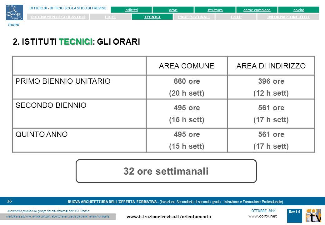 www.cortv.net www.istruzionetreviso.it/orientamento 16 Rev 1.0 OTTOBRE 2011 NUOVA ARCHITETTURA DELLOFFERTA FORMATIVA - (Istruzione Secondaria di secondo grado – Istruzione e Formazione Professionale) UFFICIO XI - UFFICIO SCOLASTICO DI TREVISO home documento prodotto dal gruppo docenti distaccati dellUST Treviso: maddalena ascione, renata canzian, alberto ferrari, paola gardenal, renato tomasella indirizzioraristrutturacome cambianonovità ORDINAMENTO SCOLASTICOLICEITECNICIPROFESSIONALII e FPINFORMAZIONI UTILI TECNICI 2.