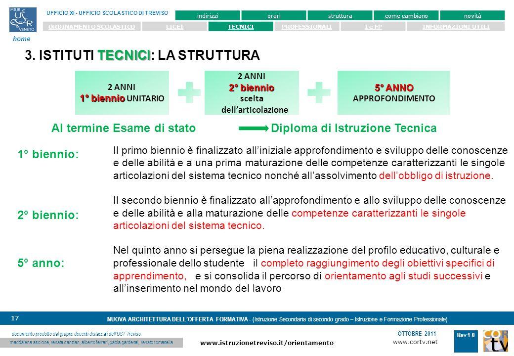 www.cortv.net www.istruzionetreviso.it/orientamento 17 Rev 1.0 OTTOBRE 2011 NUOVA ARCHITETTURA DELLOFFERTA FORMATIVA - (Istruzione Secondaria di secondo grado – Istruzione e Formazione Professionale) UFFICIO XI - UFFICIO SCOLASTICO DI TREVISO home documento prodotto dal gruppo docenti distaccati dellUST Treviso: maddalena ascione, renata canzian, alberto ferrari, paola gardenal, renato tomasella indirizzioraristrutturacome cambianonovità ORDINAMENTO SCOLASTICOLICEITECNICIPROFESSIONALII e FPINFORMAZIONI UTILI 1° biennio: 2° biennio: 5° anno: Il primo biennio è finalizzato alliniziale approfondimento e sviluppo delle conoscenze e delle abilità e a una prima maturazione delle competenze caratterizzanti le singole articolazioni del sistema tecnico nonché allassolvimento dellobbligo di istruzione.