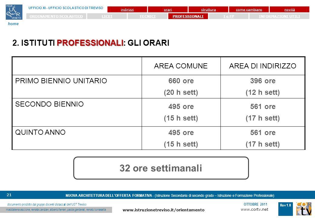 www.cortv.net www.istruzionetreviso.it/orientamento 21 Rev 1.0 OTTOBRE 2011 NUOVA ARCHITETTURA DELLOFFERTA FORMATIVA - (Istruzione Secondaria di secondo grado – Istruzione e Formazione Professionale) UFFICIO XI - UFFICIO SCOLASTICO DI TREVISO home documento prodotto dal gruppo docenti distaccati dellUST Treviso: maddalena ascione, renata canzian, alberto ferrari, paola gardenal, renato tomasella indirizzioraristrutturacome cambianonovità ORDINAMENTO SCOLASTICOLICEITECNICIPROFESSIONALII e FPINFORMAZIONI UTILI PROFESSIONALI 2.