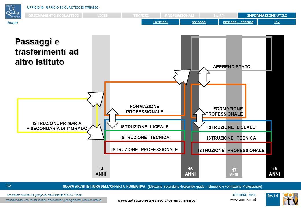 www.cortv.net www.istruzionetreviso.it/orientamento 32 Rev 1.0 OTTOBRE 2011 NUOVA ARCHITETTURA DELLOFFERTA FORMATIVA - (Istruzione Secondaria di secondo grado – Istruzione e Formazione Professionale) UFFICIO XI - UFFICIO SCOLASTICO DI TREVISO home documento prodotto dal gruppo docenti distaccati dellUST Treviso: maddalena ascione, renata canzian, alberto ferrari, paola gardenal, renato tomasella ORDINAMENTO SCOLASTICOLICEITECNICIPROFESSIONALII e FPINFORMAZIONI UTILI iscrizionipassaggipassaggi - schemalink 17 ANNI 14 ANNI 18 ANNI 16 ANNI FORMAZIONE PROFESSIONALE APPRENDISTATO ISTRUZIONE PRIMARIA + SECONDARIA DI 1° GRADO ISTRUZIONE LICEALE ISTRUZIONE TECNICA ISTRUZIONE PROFESSIONALE FORMAZIONE PROFESSIONALE Passaggi e trasferimenti ad altro istituto ISTRUZIONE LICEALE ISTRUZIONE TECNICA ISTRUZIONE PROFESSIONALE