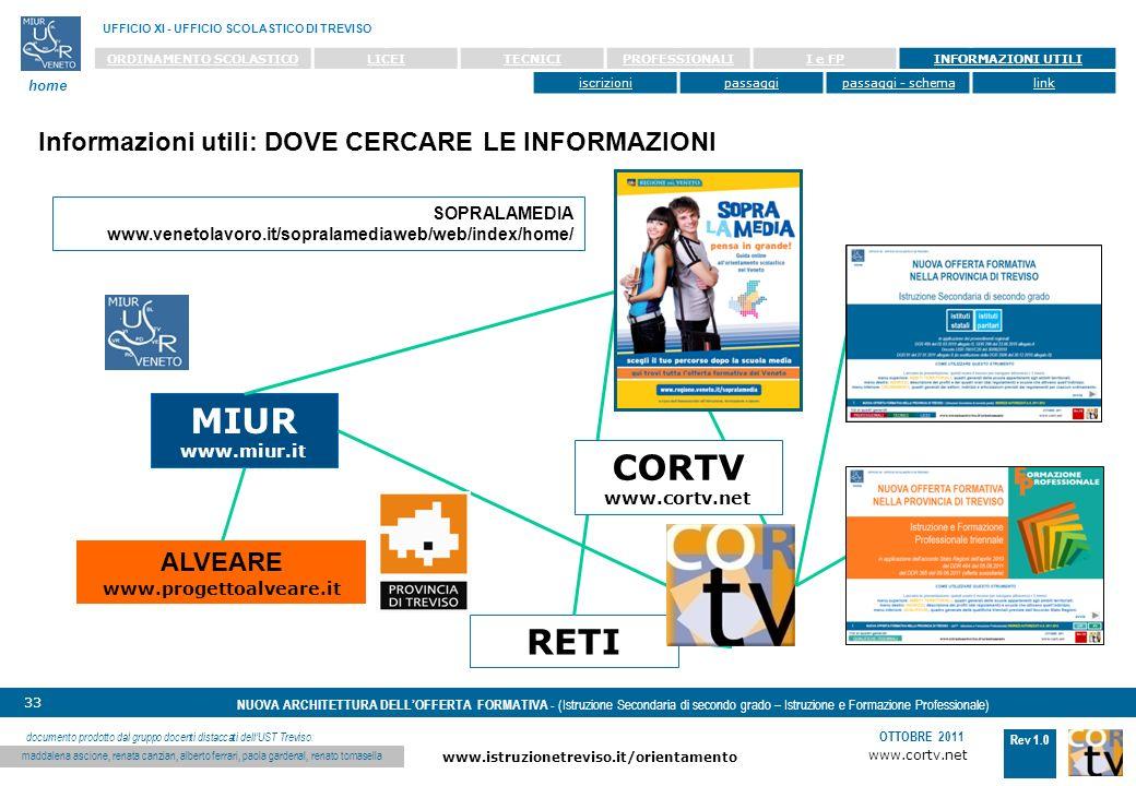 www.cortv.net www.istruzionetreviso.it/orientamento 33 Rev 1.0 OTTOBRE 2011 NUOVA ARCHITETTURA DELLOFFERTA FORMATIVA - (Istruzione Secondaria di secondo grado – Istruzione e Formazione Professionale) UFFICIO XI - UFFICIO SCOLASTICO DI TREVISO home documento prodotto dal gruppo docenti distaccati dellUST Treviso: maddalena ascione, renata canzian, alberto ferrari, paola gardenal, renato tomasella ORDINAMENTO SCOLASTICOLICEITECNICIPROFESSIONALII e FPINFORMAZIONI UTILI iscrizionipassaggipassaggi - schemalink Informazioni utili: DOVE CERCARE LE INFORMAZIONI MIUR www.miur.it ALVEARE www.progettoalveare.it RETI SOPRALAMEDIA www.venetolavoro.it/sopralamediaweb/web/index/home/ CORTV www.cortv.net