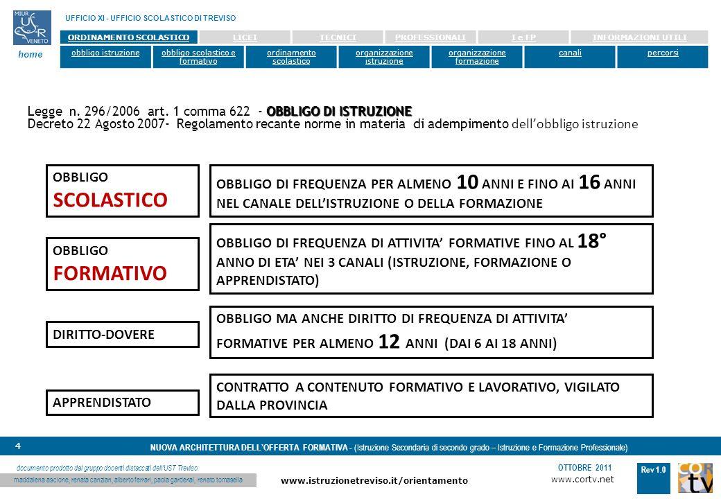www.cortv.net www.istruzionetreviso.it/orientamento 4 Rev 1.0 OTTOBRE 2011 NUOVA ARCHITETTURA DELLOFFERTA FORMATIVA - (Istruzione Secondaria di secondo grado – Istruzione e Formazione Professionale) UFFICIO XI - UFFICIO SCOLASTICO DI TREVISO home documento prodotto dal gruppo docenti distaccati dellUST Treviso: maddalena ascione, renata canzian, alberto ferrari, paola gardenal, renato tomasella ORDINAMENTO SCOLASTICOLICEITECNICIPROFESSIONALII e FPINFORMAZIONI UTILI obbligo istruzioneobbligo scolastico e formativo ordinamento scolastico organizzazione istruzione organizzazione formazione canalipercorsi OBBLIGO SCOLASTICO OBBLIGO DI FREQUENZA PER ALMENO 10 ANNI E FINO AI 16 ANNI NEL CANALE DELLISTRUZIONE O DELLA FORMAZIONE OBBLIGO FORMATIVO OBBLIGO DI FREQUENZA DI ATTIVITA FORMATIVE FINO AL 18° ANNO DI ETA NEI 3 CANALI (ISTRUZIONE, FORMAZIONE O APPRENDISTATO) DIRITTO-DOVERE OBBLIGODIRITTO OBBLIGO MA ANCHE DIRITTO DI FREQUENZA DI ATTIVITA FORMATIVE PER ALMENO 12 ANNI (DAI 6 AI 18 ANNI) APPRENDISTATO CONTRATTO A CONTENUTO FORMATIVO E LAVORATIVO, VIGILATO DALLA PROVINCIA OBBLIGO DI ISTRUZIONE Legge n.