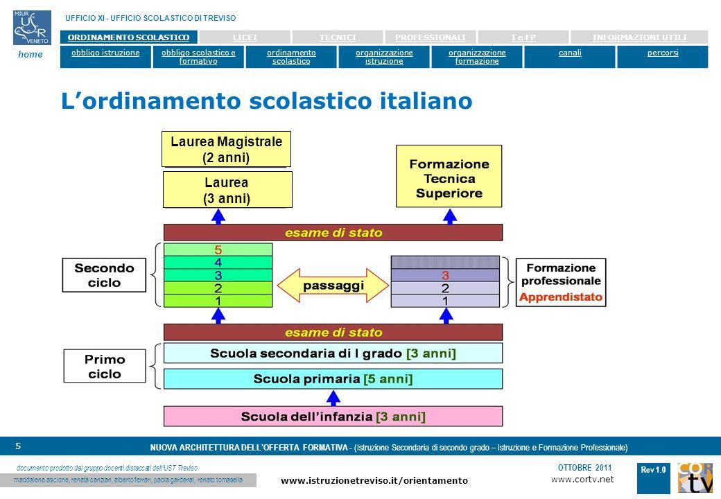 www.cortv.net www.istruzionetreviso.it/orientamento 5 Rev 1.0 OTTOBRE 2011 NUOVA ARCHITETTURA DELLOFFERTA FORMATIVA - (Istruzione Secondaria di secondo grado – Istruzione e Formazione Professionale) UFFICIO XI - UFFICIO SCOLASTICO DI TREVISO home documento prodotto dal gruppo docenti distaccati dellUST Treviso: maddalena ascione, renata canzian, alberto ferrari, paola gardenal, renato tomasella ORDINAMENTO SCOLASTICOLICEITECNICIPROFESSIONALII e FPINFORMAZIONI UTILI obbligo istruzioneobbligo scolastico e formativo ordinamento scolastico organizzazione istruzione organizzazione formazione canalipercorsi Lordinamento scolastico italiano Laurea Magistrale (2 anni) Laurea (3 anni)
