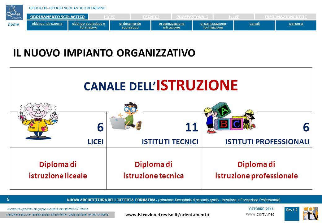 www.cortv.net www.istruzionetreviso.it/orientamento 6 Rev 1.0 OTTOBRE 2011 NUOVA ARCHITETTURA DELLOFFERTA FORMATIVA - (Istruzione Secondaria di secondo grado – Istruzione e Formazione Professionale) UFFICIO XI - UFFICIO SCOLASTICO DI TREVISO home documento prodotto dal gruppo docenti distaccati dellUST Treviso: maddalena ascione, renata canzian, alberto ferrari, paola gardenal, renato tomasella ORDINAMENTO SCOLASTICOLICEITECNICIPROFESSIONALII e FPINFORMAZIONI UTILI obbligo istruzioneobbligo scolastico e formativo ordinamento scolastico organizzazione istruzione organizzazione formazione canalipercorsi CANALE DELL ISTRUZIONE 6LICEI11 ISTITUTI TECNICI 6 ISTITUTI PROFESSIONALI ISTITUTI PROFESSIONALI Diploma di istruzione liceale Diploma di istruzione tecnica Diploma di istruzione professionale IL NUOVO IMPIANTO ORGANIZZATIVO