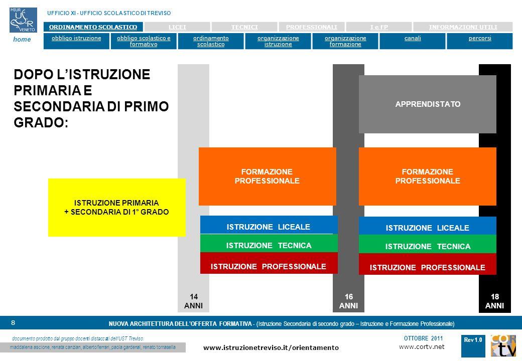 www.cortv.net www.istruzionetreviso.it/orientamento 8 Rev 1.0 OTTOBRE 2011 NUOVA ARCHITETTURA DELLOFFERTA FORMATIVA - (Istruzione Secondaria di secondo grado – Istruzione e Formazione Professionale) UFFICIO XI - UFFICIO SCOLASTICO DI TREVISO home documento prodotto dal gruppo docenti distaccati dellUST Treviso: maddalena ascione, renata canzian, alberto ferrari, paola gardenal, renato tomasella ORDINAMENTO SCOLASTICOLICEITECNICIPROFESSIONALII e FPINFORMAZIONI UTILI obbligo istruzioneobbligo scolastico e formativo ordinamento scolastico organizzazione istruzione organizzazione formazione canalipercorsi 14 ANNI 18 ANNI 16 ANNI ISTRUZIONE LICEALE ISTRUZIONE TECNICA ISTRUZIONE PROFESSIONALE FORMAZIONE PROFESSIONALE APPRENDISTATO ISTRUZIONE PRIMARIA + SECONDARIA DI 1° GRADO ISTRUZIONE LICEALE ISTRUZIONE TECNICA ISTRUZIONE PROFESSIONALE FORMAZIONE PROFESSIONALE DOPO LISTRUZIONE PRIMARIA E SECONDARIA DI PRIMO GRADO: