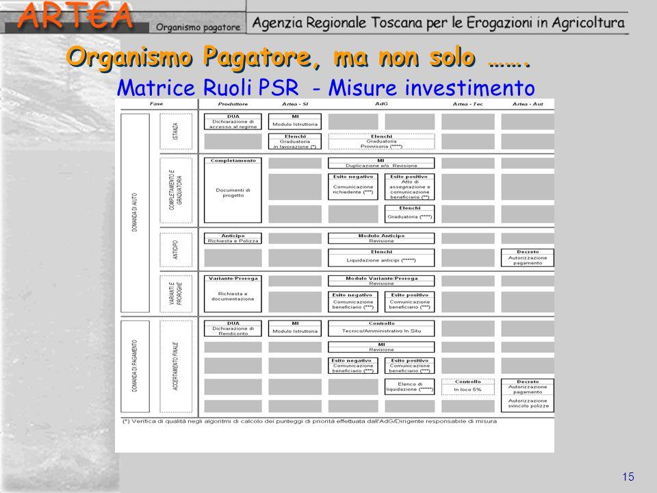15 Organismo Pagatore, ma non solo ……. Matrice Ruoli PSR - Misure investimento