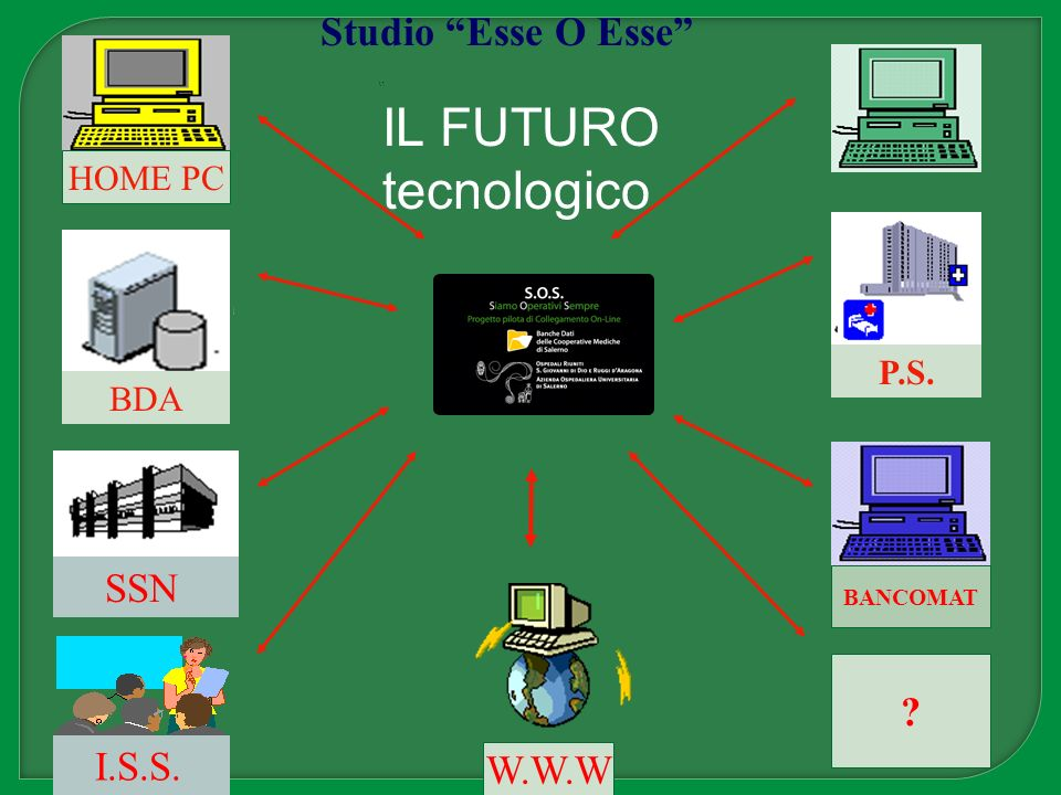 HOME PC ? W.W.W SSN I.S.S. BDA P.S. BANCOMAT Studio Esse O Esse IL FUTURO tecnologico