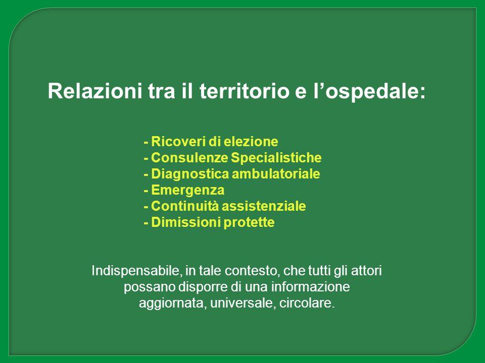 Relazioni tra il territorio e lospedale: - Ricoveri di elezione - Consulenze Specialistiche - Diagnostica ambulatoriale - Emergenza - Continuità assis