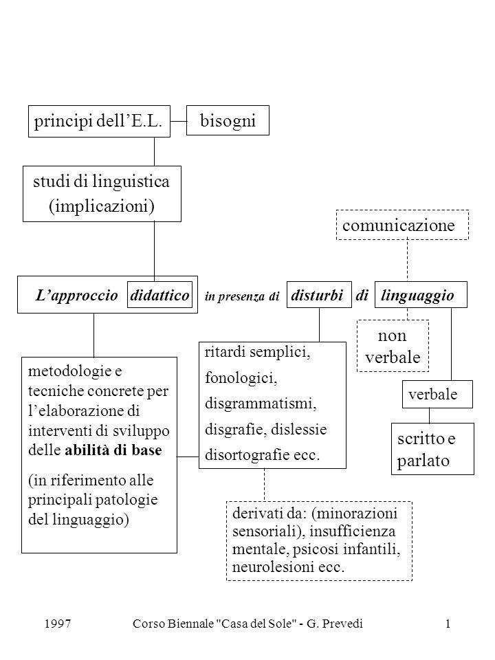1997Corso Biennale Casa del Sole - G.Prevedi2 principi dellE.L.