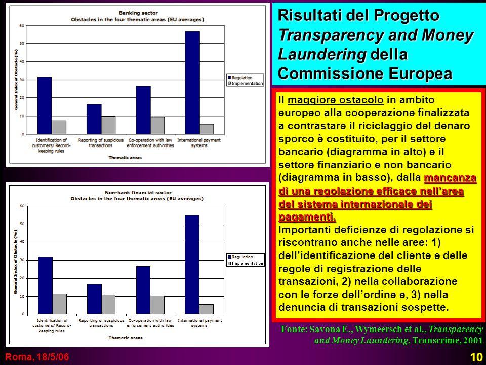 Roma, 18/5/06 Fonte: Savona E., Wymeersch et al., Transparency and Money Laundering, Transcrime, 2001 Risultati del Progetto Transparency and Money La