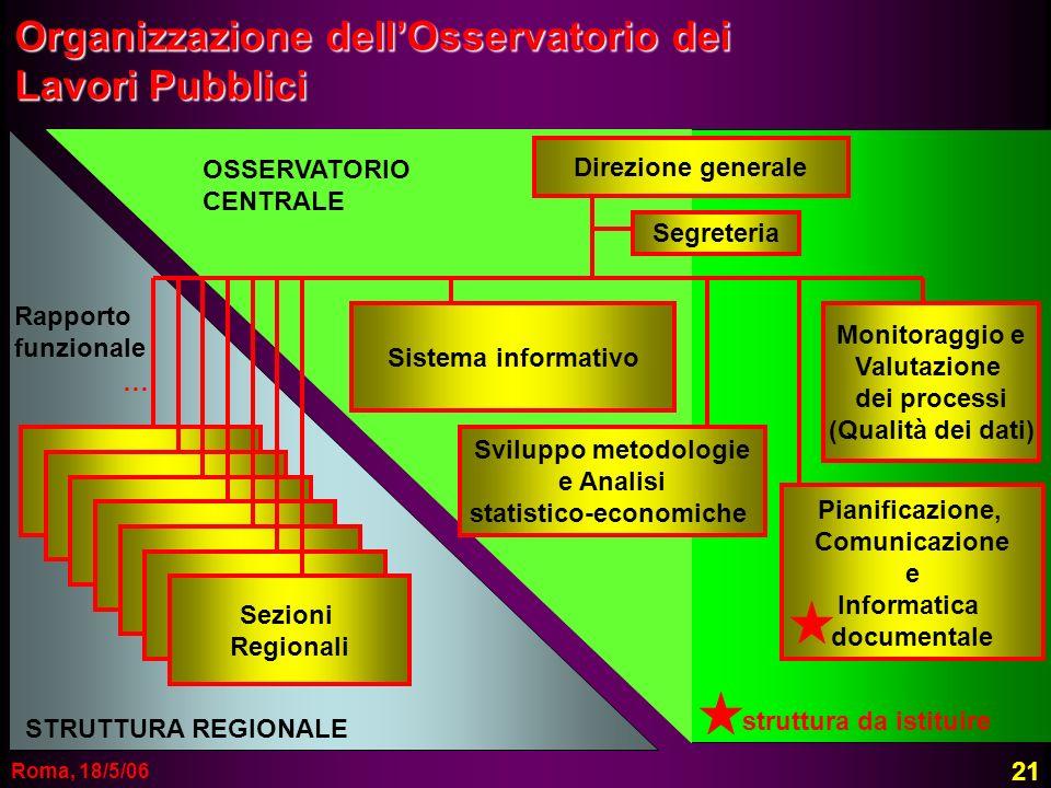 Roma, 18/5/06 Organizzazione dellOsservatorio dei Lavori Pubblici Direzione generale Sistema informativo Sezione Regionale Sezione Regionale Sezione R