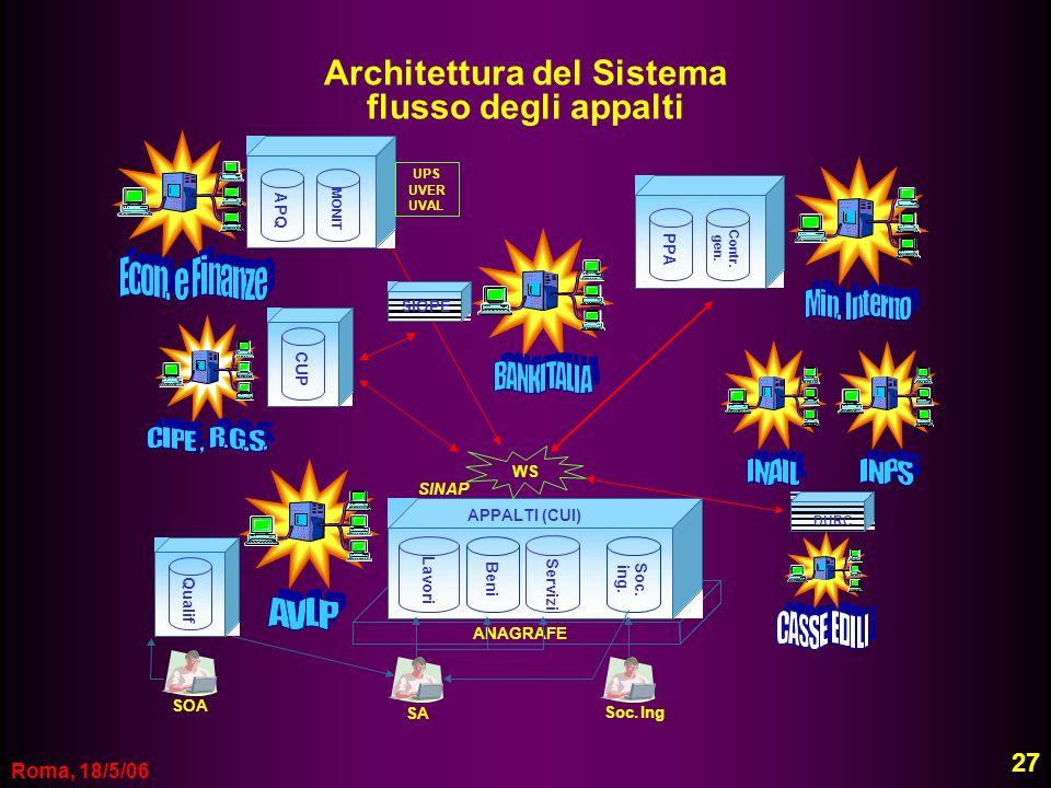 Roma, 18/5/06 Architettura del Sistema flusso degli appalti ANAGRAFE Lavori Beni Servizi Soc. ing. ANAGRAFE Lavori Beni Servizi Soc. ing. SINAP APPALT