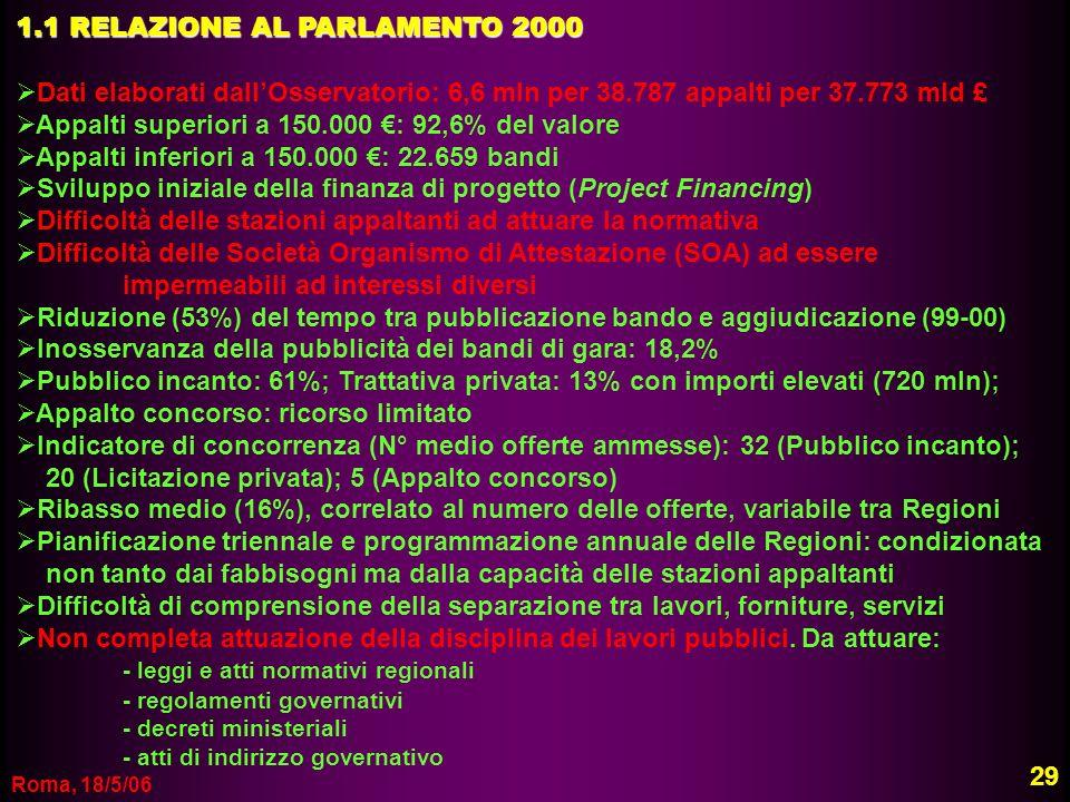 Roma, 18/5/06 1.1 RELAZIONE AL PARLAMENTO 2000 Dati elaborati dallOsservatorio: 6,6 mln per 38.787 appalti per 37.773 mld £ Appalti superiori a 150.00