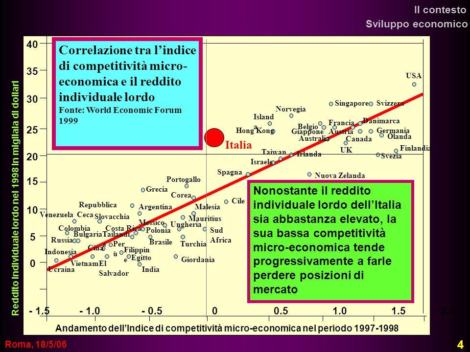Roma, 18/5/06 - 1.5 - 1.0 - 0.5 0 0.5 1.0 1.5 2.0 30 25 20 15 10 5 0 Reddito individuale lordo nel 1998 in migliaia di dollari Andamento dellIndice di