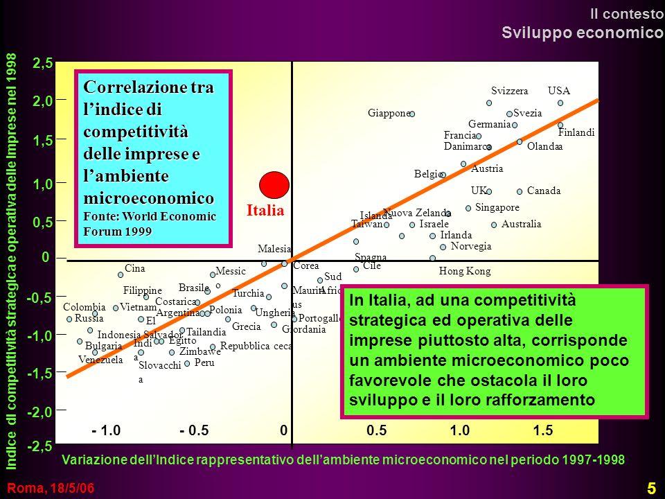 Roma, 18/5/06 Correlazione tra lindice di competitività delle imprese e lambiente microeconomico Fonte: World Economic Forum 1999 - 1.0 - 0.5 0 0.5 1.