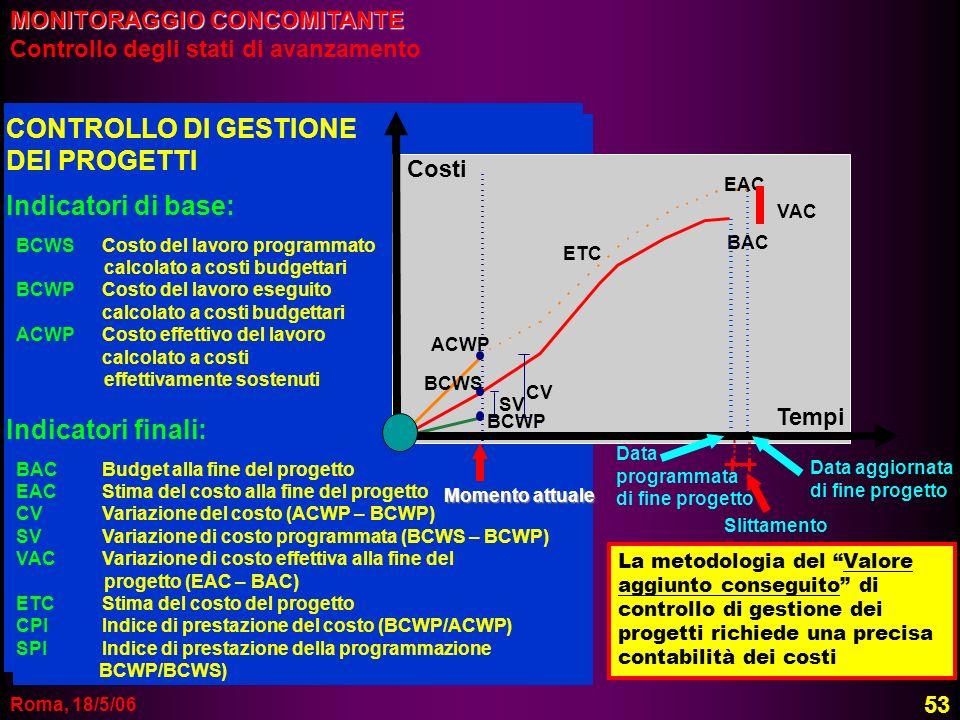 Roma, 18/5/06 Momento attuale ACWP BCWS ETC EAC VAC BAC Data programmata di fine progetto Data aggiornata di fine progetto Slittamento CV SV Costi Tem