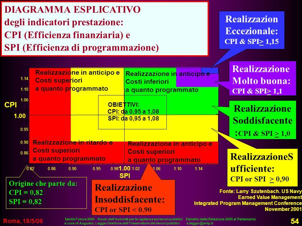 Roma, 18/5/06 DIAGRAMMA ESPLICATIVO degli indicatori prestazione: CPI (Efficienza finanziaria) e SPI (Efficienza di programmazione) SPI 1.18 Realizzaz
