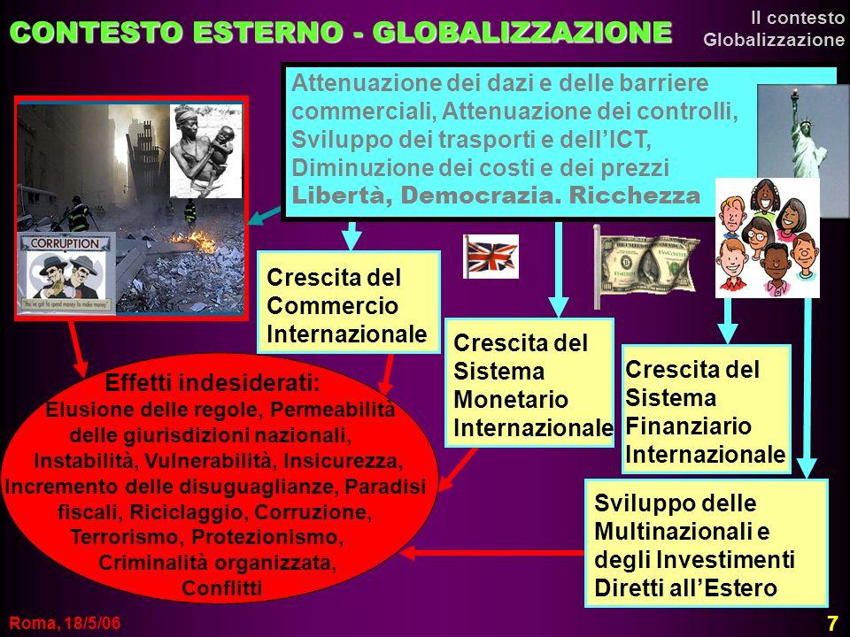 Roma, 18/5/06 CONTESTO ESTERNO - GLOBALIZZAZIONE Crescita del Commercio Internazionale Crescita del Sistema Monetario Internazionale Crescita del Sist