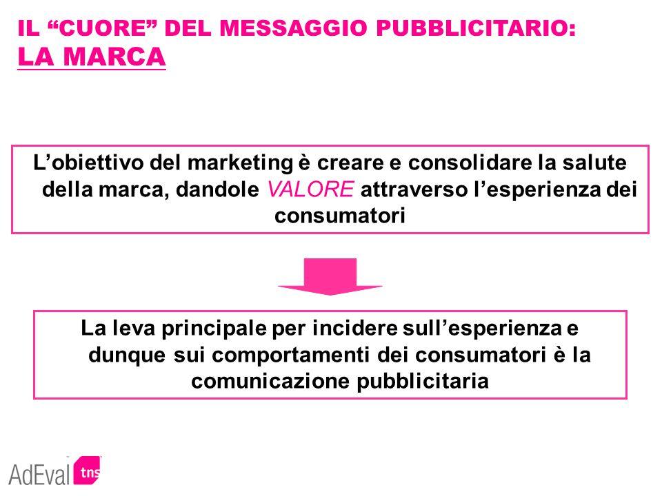 Lobiettivo del marketing è creare e consolidare la salute della marca, dandole VALORE attraverso lesperienza dei consumatori IL CUORE DEL MESSAGGIO PU