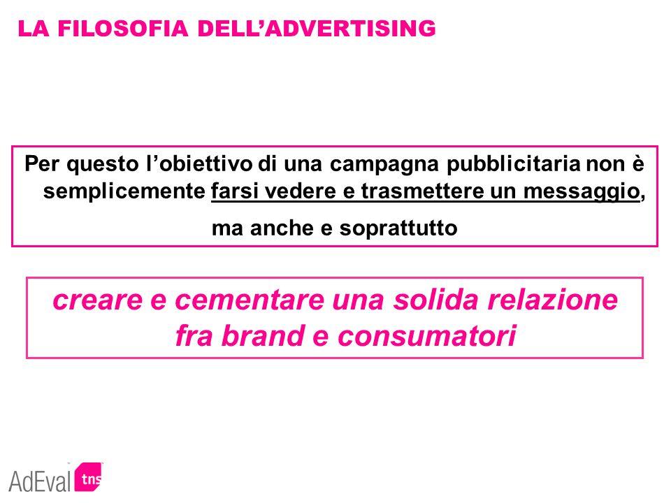 creare e cementare una solida relazione fra brand e consumatori LA FILOSOFIA DELLADVERTISING Per questo lobiettivo di una campagna pubblicitaria non è