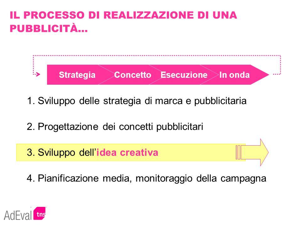 IL PROCESSO DI REALIZZAZIONE DI UNA PUBBLICITÀ… 1. Sviluppo delle strategia di marca e pubblicitaria 2. Progettazione dei concetti pubblicitari 3. Svi