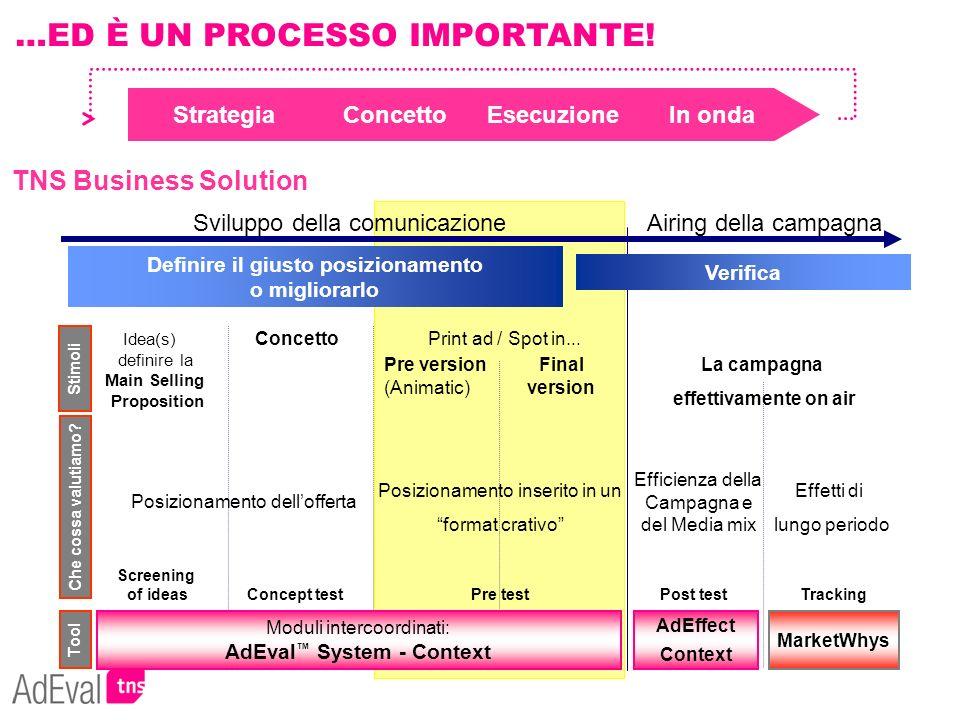 StrategiaConcettoEsecuzioneIn onda Sviluppo della comunicazione Airing della campagna Idea(s) definire la Main Selling Proposition Print ad / Spot in.