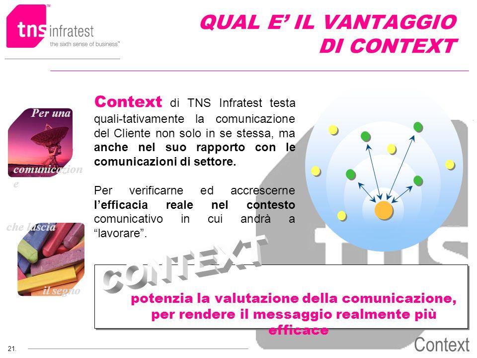 che lascia il segno 21. Per una comunicazion e Context QUAL E IL VANTAGGIO DI CONTEXT Context di TNS Infratest testa quali-tativamente la comunicazion