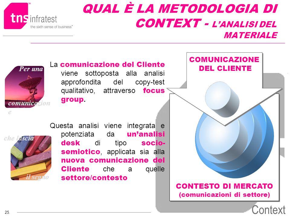 che lascia il segno 25. Per una comunicazion e Context CONTESTO DI MERCATO (comunicazioni di settore) QUAL È LA METODOLOGIA DI CONTEXT - LANALISI DEL