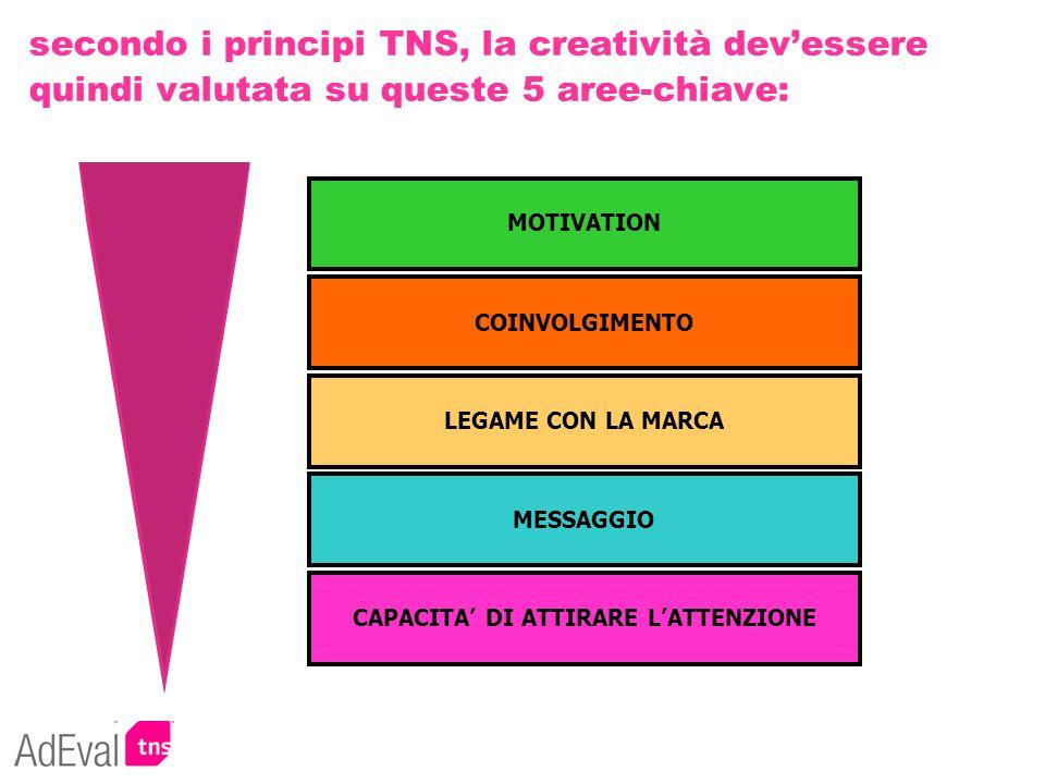 secondo i principi TNS, la creatività devessere quindi valutata su queste 5 aree-chiave: LEGAME CON LA MARCA MESSAGGIO CAPACITA DI ATTIRARE LATTENZION
