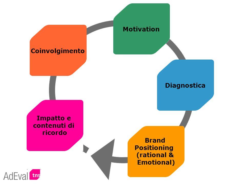 Impatto e contenuti di ricordo Diagnostica Coinvolgimento Motivation Brand Positioning (rational & Emotional)