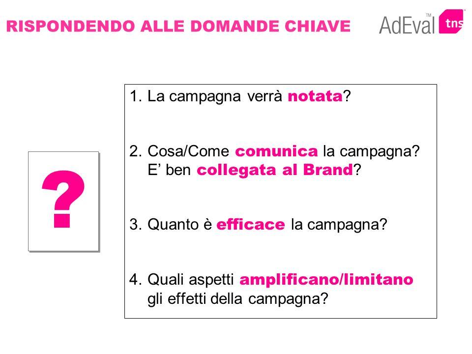 1.La campagna verrà notata ? 2.Cosa/Come comunica la campagna? E ben collegata al Brand ? 3.Quanto è efficace la campagna? 4.Quali aspetti amplificano