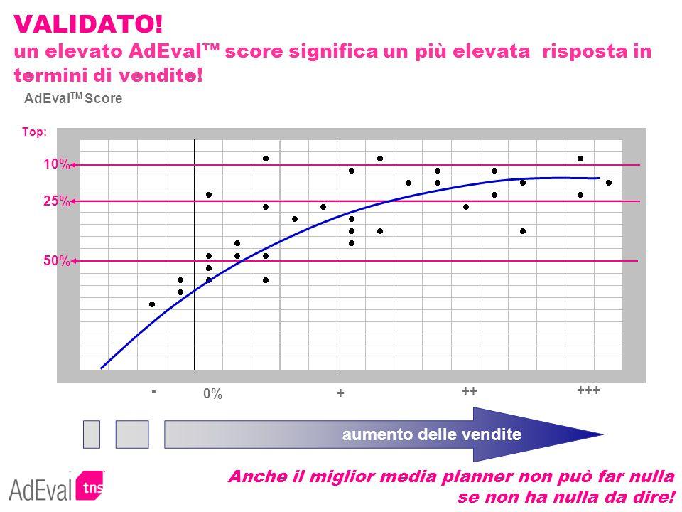 VALIDATO! un elevato AdEval score significa un più elevata risposta in termini di vendite! Top: AdEval TM Score 50% 25% 10% 0%+ - ++ +++ aumento delle