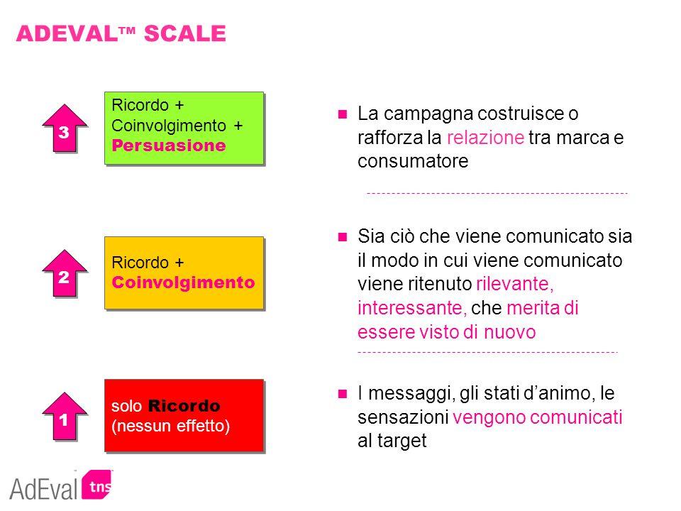 ADEVAL SCALE La campagna costruisce o rafforza la relazione tra marca e consumatore Ricordo + Coinvolgimento + Persuasione 3 3 Ricordo + Coinvolgiment