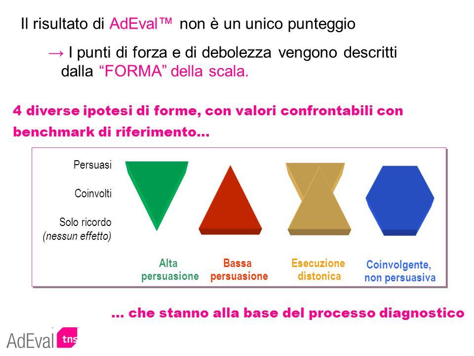 Il risultato di AdEval non è un unico punteggio I punti di forza e di debolezza vengono descritti dalla FORMA della scala. Alta persuasione Bassa pers