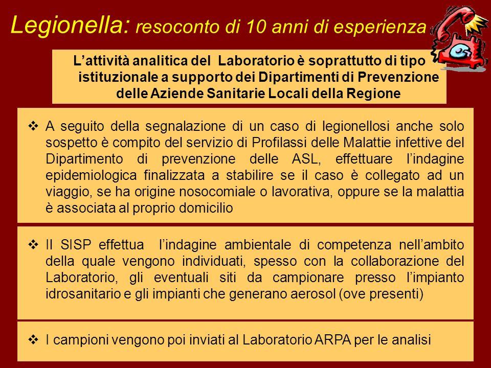 Legionella: resoconto di 10 anni di esperienza Lattività analitica del Laboratorio è soprattutto di tipo istituzionale a supporto dei Dipartimenti di