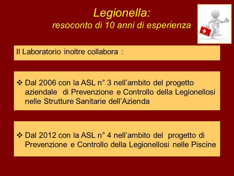 Legionella: resoconto di 10 anni di esperienza Il Laboratorio inoltre collabora : Dal 2006 con la ASL n° 3 nellambito del progetto aziendale di Preven