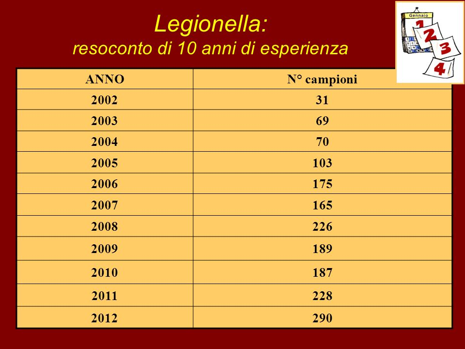 ANNON° campioni 200231 200369 200470 2005103 2006175 2007165 2008226 2009189 2010187 2011228 2012290 Legionella: resoconto di 10 anni di esperienza