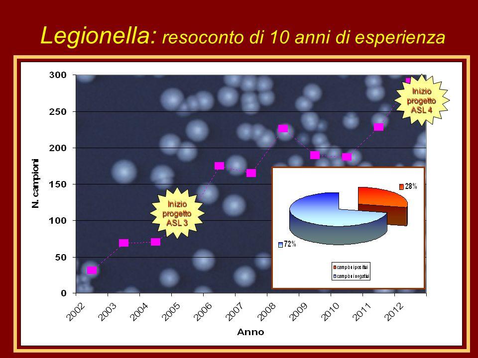 Legionella: resoconto di 10 anni di esperienza Inizio progetto ASL 3 Inizio progetto ASL 4