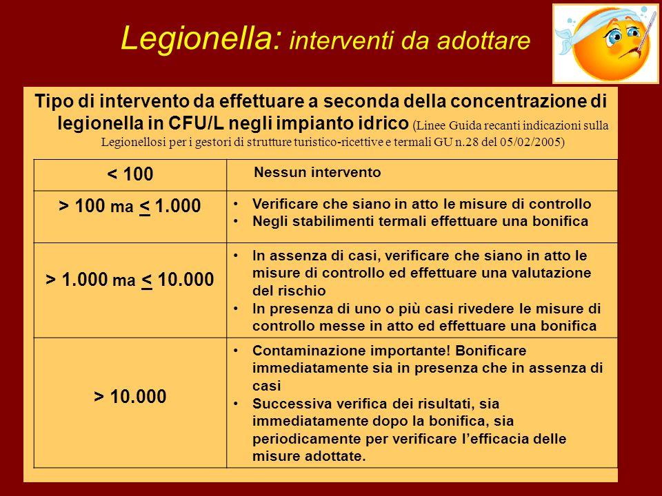 Legionella: interventi da adottare Tipo di intervento da effettuare a seconda della concentrazione di legionella in CFU/L negli impianto idrico ( Line