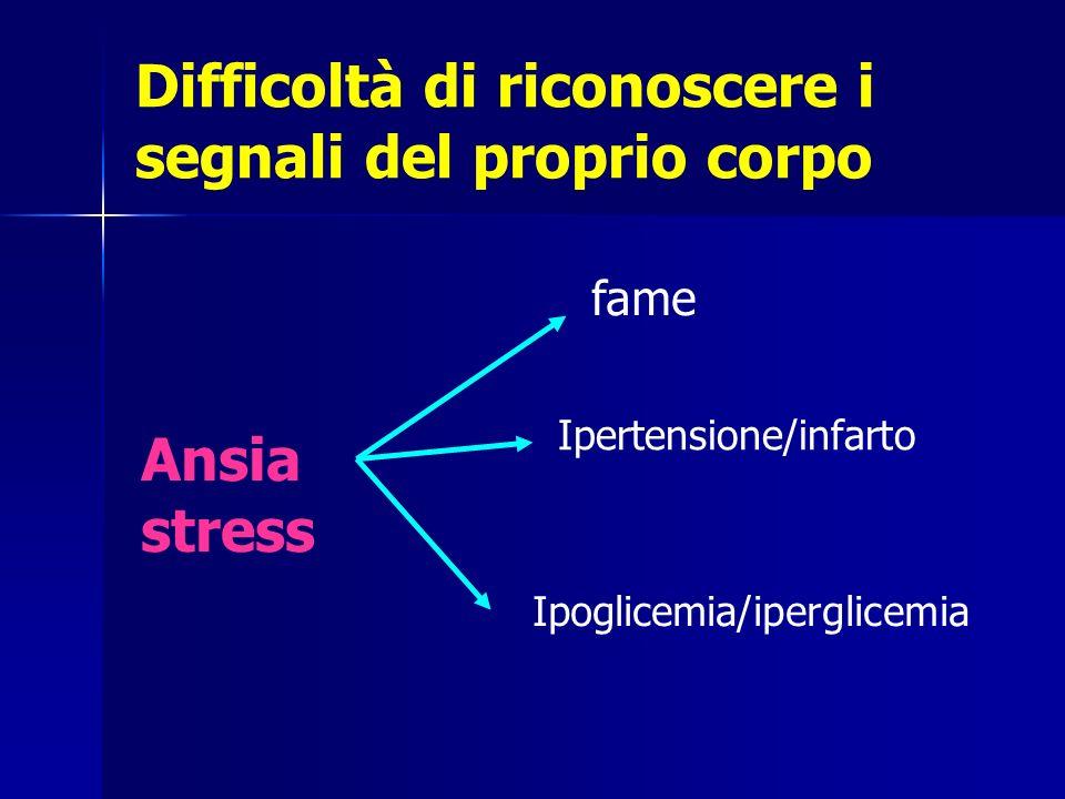 Difficoltà di riconoscere i segnali del proprio corpo Ansia stress fame Ipertensione/infarto Ipoglicemia/iperglicemia